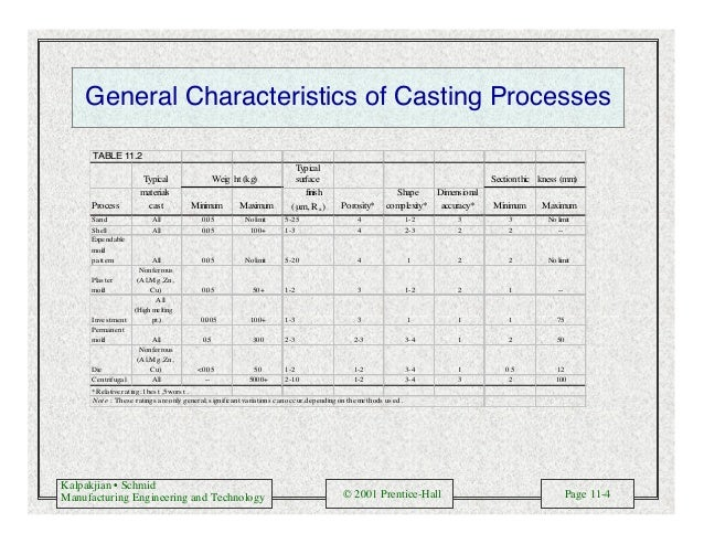 Kalpakjian • Schmid Manufacturing Engineering and Technology © 2001 Prentice-Hall Page 11-4 General Characteristics of Cas...
