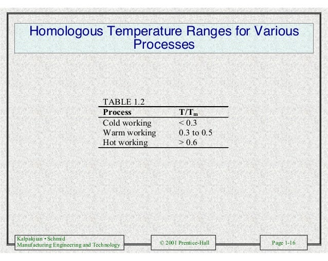 Kalpakjian • Schmid Manufacturing Engineering and Technology © 2001 Prentice-Hall Page 1-16 Homologous Temperature Ranges ...