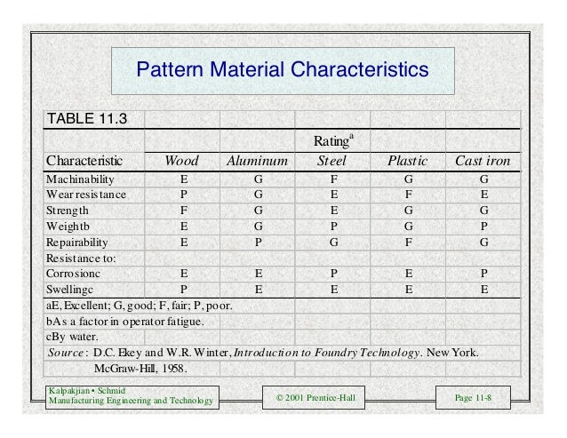 Kalpakjian • Schmid Manufacturing Engineering and Technology © 2001 Prentice-Hall Page 11-8 Pattern Material Characteristi...