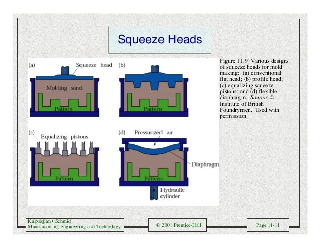 Kalpakjian • Schmid Manufacturing Engineering and Technology © 2001 Prentice-Hall Page 11-11 Squeeze Heads Figure 11.9 Var...