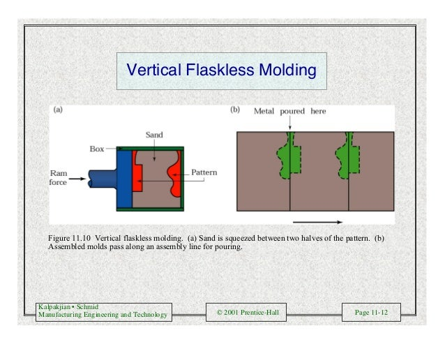 Kalpakjian • Schmid Manufacturing Engineering and Technology © 2001 Prentice-Hall Page 11-12 Vertical Flaskless Molding Fi...