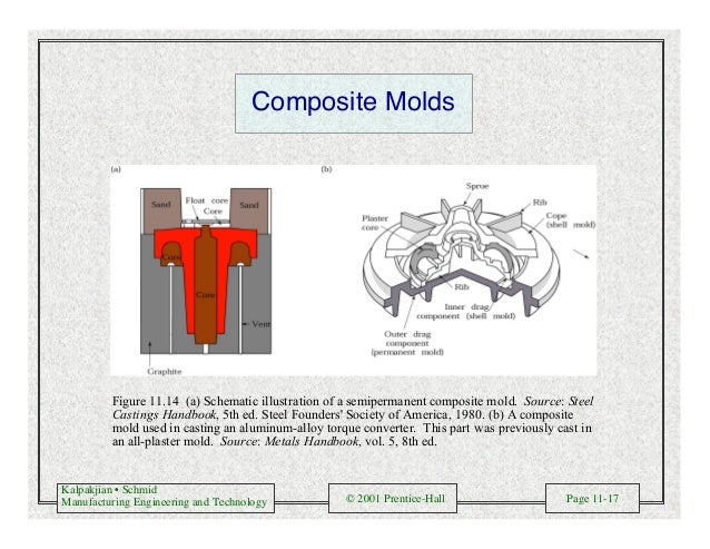 Kalpakjian • Schmid Manufacturing Engineering and Technology © 2001 Prentice-Hall Page 11-17 Composite Molds Figure 11.14 ...