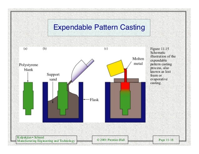 Kalpakjian • Schmid Manufacturing Engineering and Technology © 2001 Prentice-Hall Page 11-18 Expendable Pattern Casting Fi...