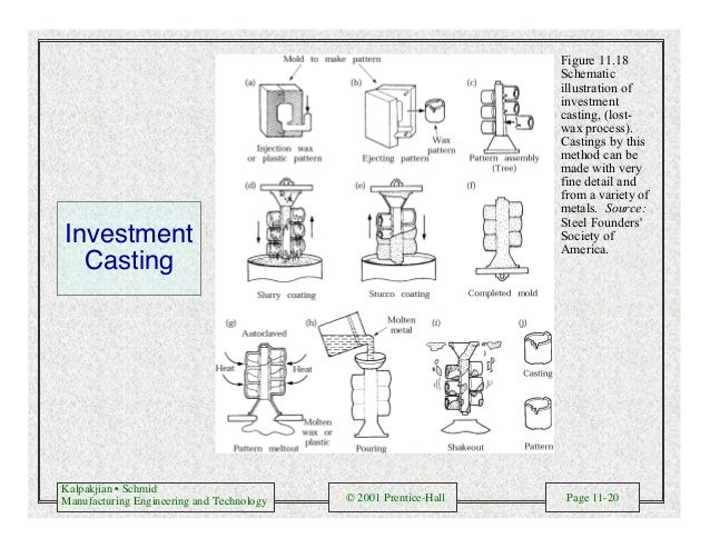 Kalpakjian • Schmid Manufacturing Engineering and Technology © 2001 Prentice-Hall Page 11-20 Figure 11.18 Schematic illust...