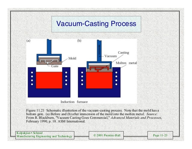 Kalpakjian • Schmid Manufacturing Engineering and Technology © 2001 Prentice-Hall Page 11-23 Vacuum-Casting Process Figure...