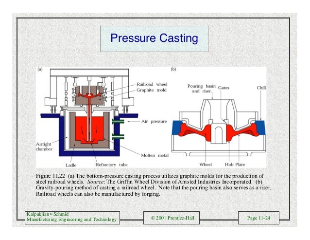 Kalpakjian • Schmid Manufacturing Engineering and Technology © 2001 Prentice-Hall Page 11-24 Pressure Casting Figure 11.22...