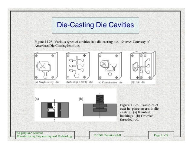 Kalpakjian • Schmid Manufacturing Engineering and Technology © 2001 Prentice-Hall Page 11-28 Die-Casting Die Cavities Figu...