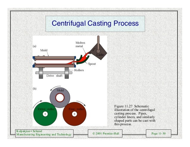Kalpakjian • Schmid Manufacturing Engineering and Technology © 2001 Prentice-Hall Page 11-30 Centrifugal Casting Process F...