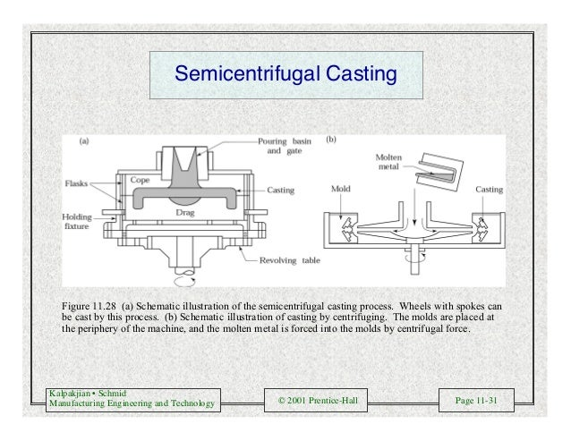 Kalpakjian • Schmid Manufacturing Engineering and Technology © 2001 Prentice-Hall Page 11-31 Semicentrifugal Casting Figur...