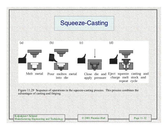 Kalpakjian • Schmid Manufacturing Engineering and Technology © 2001 Prentice-Hall Page 11-32 Squeeze-Casting Figure 11.29 ...