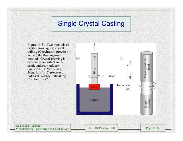 Kalpakjian • Schmid Manufacturing Engineering and Technology © 2001 Prentice-Hall Page 11-34 Single Crystal Casting Figure...