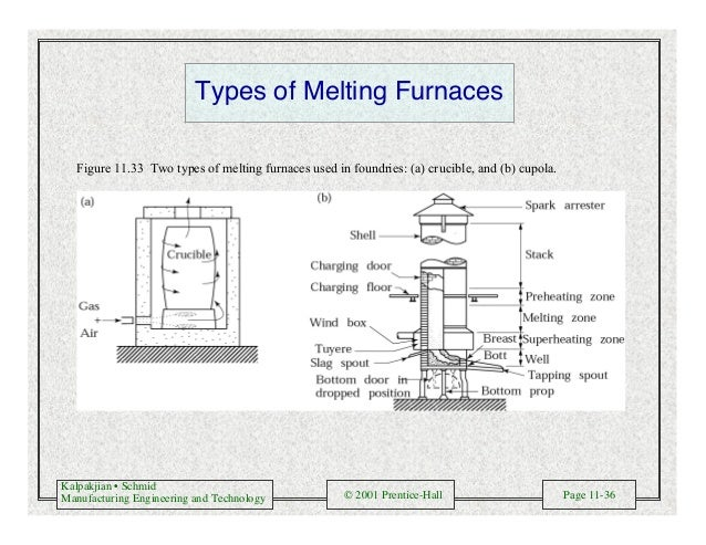 Kalpakjian • Schmid Manufacturing Engineering and Technology © 2001 Prentice-Hall Page 11-36 Types of Melting Furnaces Fig...