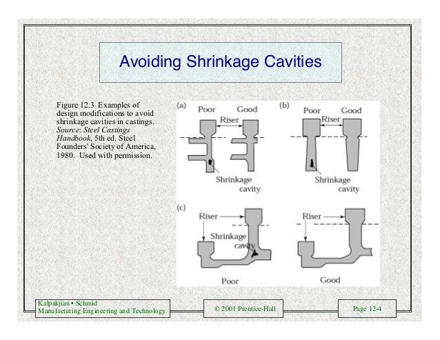 Kalpakjian • Schmid Manufacturing Engineering and Technology © 2001 Prentice-Hall Page 12-4 Avoiding Shrinkage Cavities Fi...