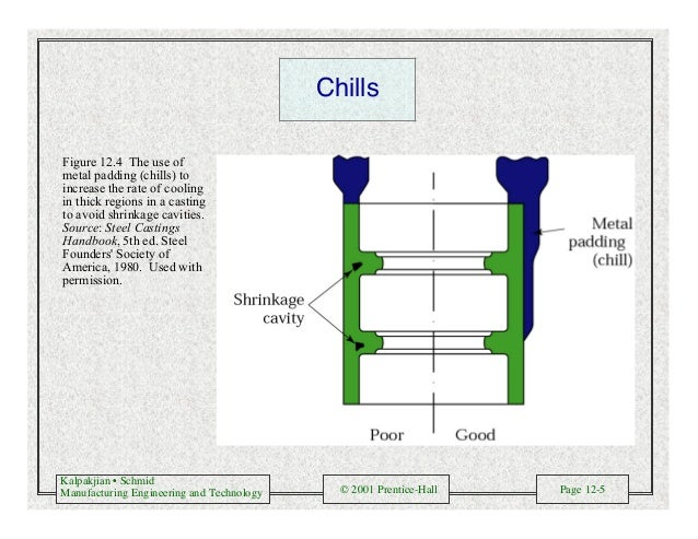 Kalpakjian • Schmid Manufacturing Engineering and Technology © 2001 Prentice-Hall Page 12-5 Chills Figure 12.4 The use of ...