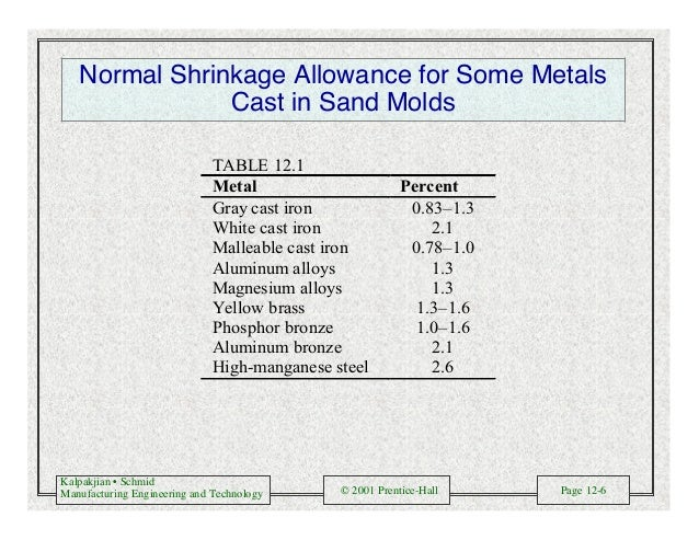 Kalpakjian • Schmid Manufacturing Engineering and Technology © 2001 Prentice-Hall Page 12-6 Normal Shrinkage Allowance for...