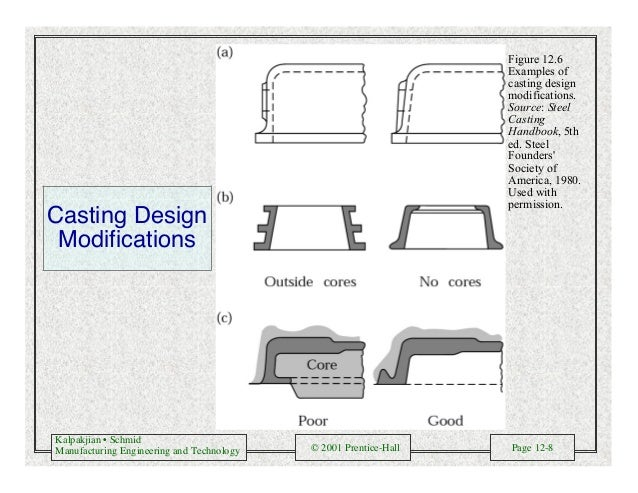 Kalpakjian • Schmid Manufacturing Engineering and Technology © 2001 Prentice-Hall Page 12-8 Casting Design Modifications F...