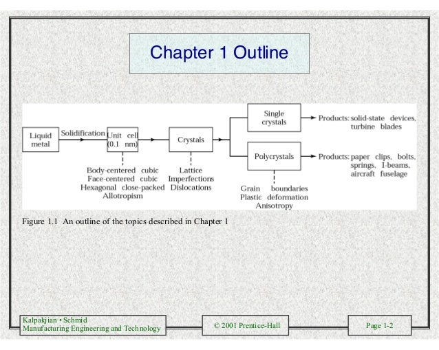 Kalpakjian • Schmid Manufacturing Engineering and Technology © 2001 Prentice-Hall Page 1-2 Chapter 1 Outline Figure 1.1 An...