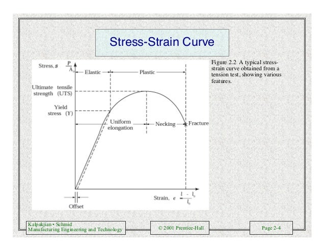 Kalpakjian • Schmid Manufacturing Engineering and Technology © 2001 Prentice-Hall Page 2-4 Stress-Strain Curve Figure 2.2 ...