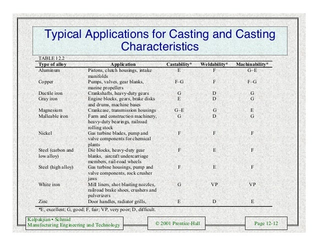 Kalpakjian • Schmid Manufacturing Engineering and Technology © 2001 Prentice-Hall Page 12-12 Typical Applications for Cast...