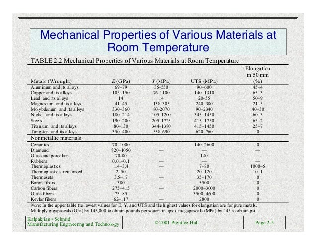 Kalpakjian • Schmid Manufacturing Engineering and Technology © 2001 Prentice-Hall Page 2-5 Mechanical Properties of Variou...