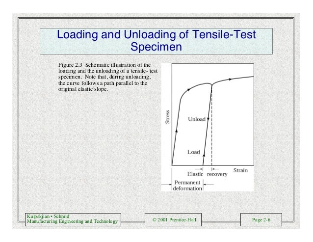 Kalpakjian • Schmid Manufacturing Engineering and Technology © 2001 Prentice-Hall Page 2-6 Loading and Unloading of Tensil...