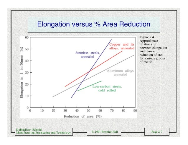 Kalpakjian • Schmid Manufacturing Engineering and Technology © 2001 Prentice-Hall Page 2-7 Elongation versus % Area Reduct...