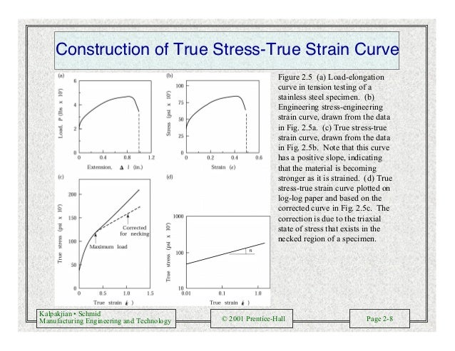 Kalpakjian • Schmid Manufacturing Engineering and Technology © 2001 Prentice-Hall Page 2-8 Construction of True Stress-Tru...