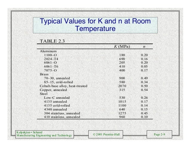 Kalpakjian • Schmid Manufacturing Engineering and Technology © 2001 Prentice-Hall Page 2-9 Typical Values for K and n at R...
