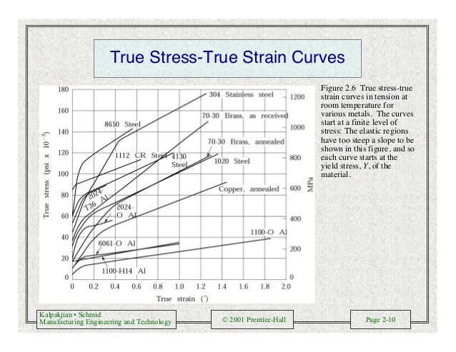 Kalpakjian • Schmid Manufacturing Engineering and Technology © 2001 Prentice-Hall Page 2-10 True Stress-True Strain Curves...