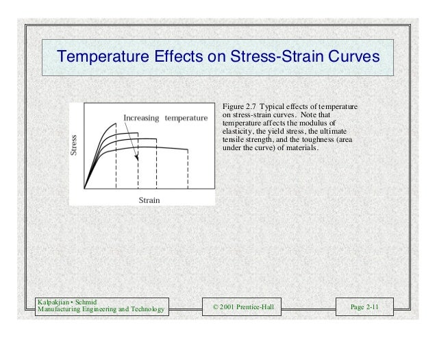 Kalpakjian • Schmid Manufacturing Engineering and Technology © 2001 Prentice-Hall Page 2-11 Temperature Effects on Stress-...