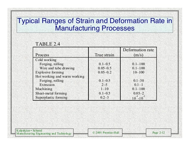 Kalpakjian • Schmid Manufacturing Engineering and Technology © 2001 Prentice-Hall Page 2-12 Typical Ranges of Strain and D...