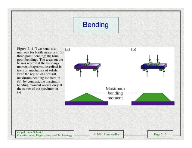 Kalpakjian • Schmid Manufacturing Engineering and Technology © 2001 Prentice-Hall Page 2-15 Bending Figure 2.11 Two bend-t...