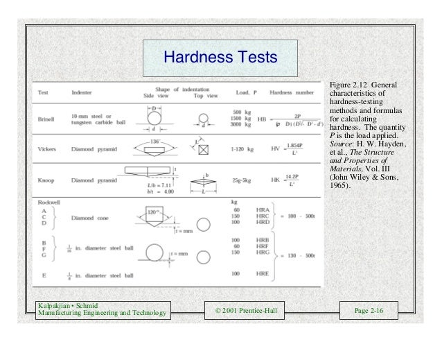Kalpakjian • Schmid Manufacturing Engineering and Technology © 2001 Prentice-Hall Page 2-16 Hardness Tests Figure 2.12 Gen...