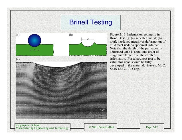 Kalpakjian • Schmid Manufacturing Engineering and Technology © 2001 Prentice-Hall Page 2-17 Brinell Testing (c) Figure 2.1...