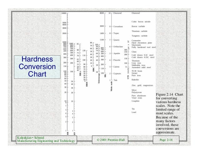 Kalpakjian • Schmid Manufacturing Engineering and Technology © 2001 Prentice-Hall Page 2-18 Hardness Conversion Chart Figu...