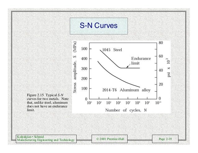 Kalpakjian • Schmid Manufacturing Engineering and Technology © 2001 Prentice-Hall Page 2-19 S-N Curves Figure 2.15 Typical...