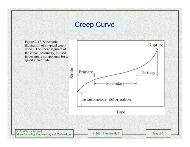 Kalpakjian • Schmid Manufacturing Engineering and Technology © 2001 Prentice-Hall Page 2-21 Creep Curve Figure 2.17 Schema...