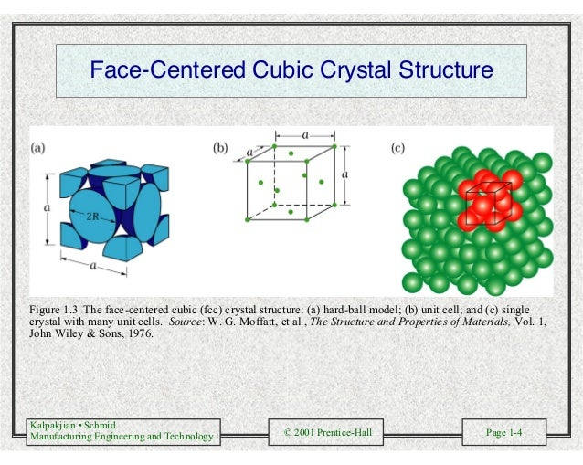 Kalpakjian • Schmid Manufacturing Engineering and Technology © 2001 Prentice-Hall Page 1-4 Face-Centered Cubic Crystal Str...
