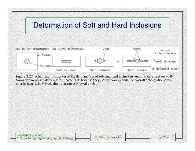 Kalpakjian • Schmid Manufacturing Engineering and Technology © 2001 Prentice-Hall Page 2-26 Deformation of Soft and Hard I...