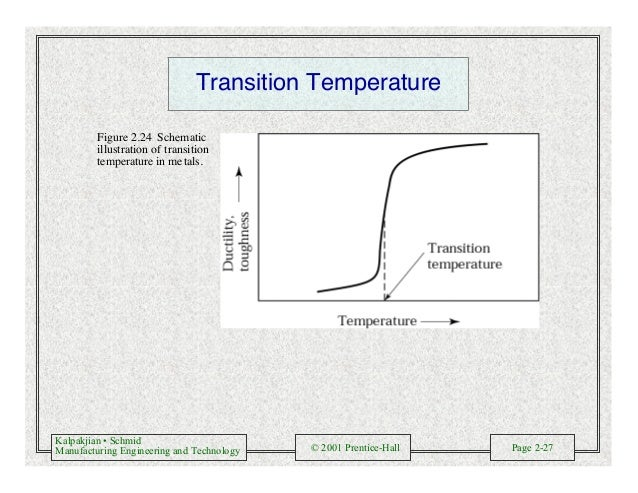 Kalpakjian • Schmid Manufacturing Engineering and Technology © 2001 Prentice-Hall Page 2-27 Transition Temperature Figure ...