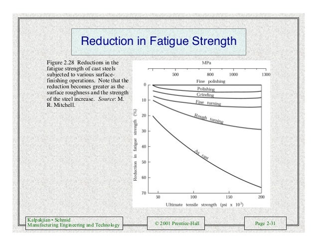 Kalpakjian • Schmid Manufacturing Engineering and Technology © 2001 Prentice-Hall Page 2-31 Reduction in Fatigue Strength ...