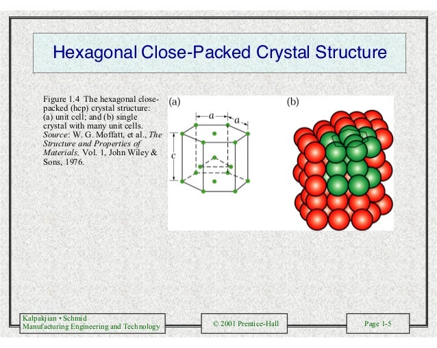 Kalpakjian • Schmid Manufacturing Engineering and Technology © 2001 Prentice-Hall Page 1-5 Hexagonal Close-Packed Crystal ...
