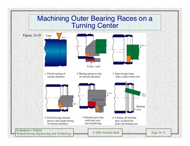 Manufacturing engineering and technology - Schmid and Kalpakjian