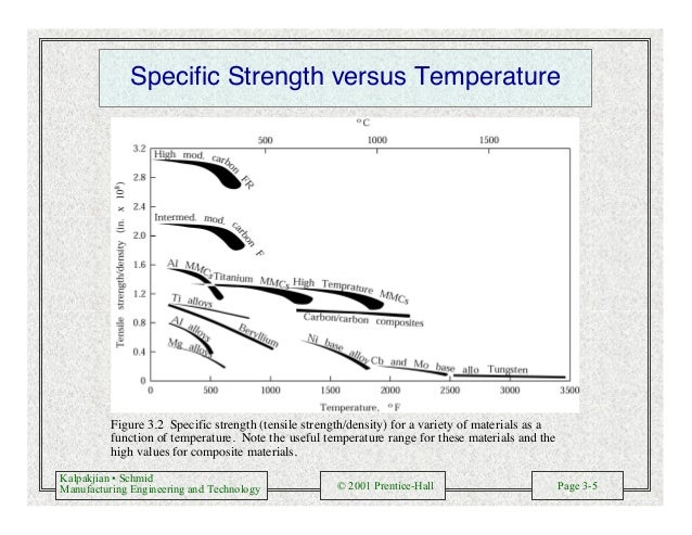 Kalpakjian • Schmid Manufacturing Engineering and Technology © 2001 Prentice-Hall Page 3-5 Specific Strength versus Temper...