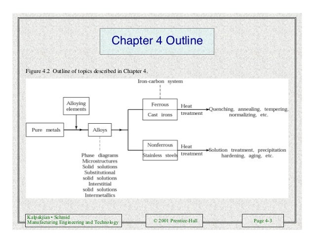Kalpakjian • Schmid Manufacturing Engineering and Technology © 2001 Prentice-Hall Page 4-3 Chapter 4 Outline Figure 4.2 Ou...