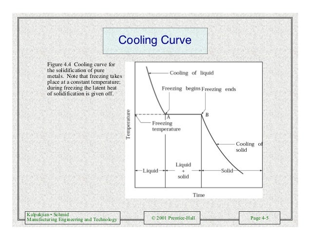 Kalpakjian • Schmid Manufacturing Engineering and Technology © 2001 Prentice-Hall Page 4-5 Cooling Curve Figure 4.4 Coolin...