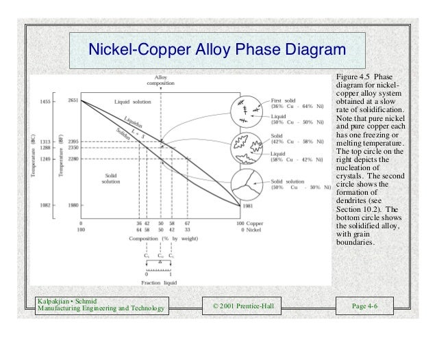 Kalpakjian • Schmid Manufacturing Engineering and Technology © 2001 Prentice-Hall Page 4-6 Nickel-Copper Alloy Phase Diagr...