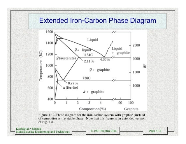 Kalpakjian • Schmid Manufacturing Engineering and Technology © 2001 Prentice-Hall Page 4-13 Extended Iron-Carbon Phase Dia...