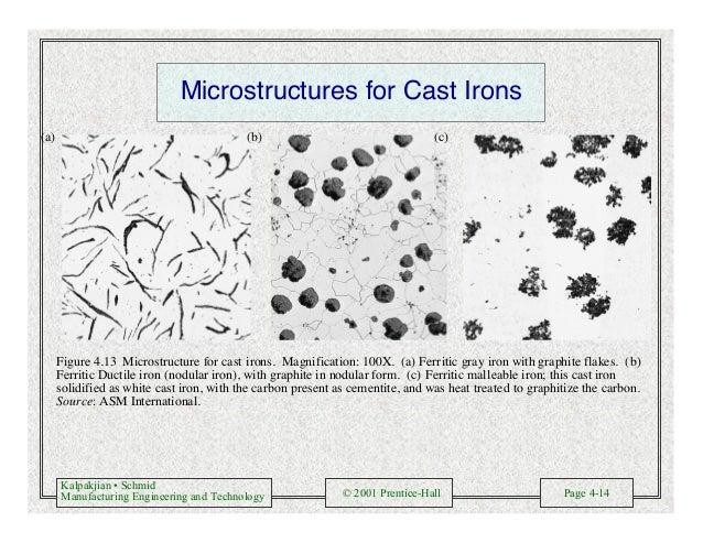 Kalpakjian • Schmid Manufacturing Engineering and Technology © 2001 Prentice-Hall Page 4-14 Microstructures for Cast Irons...