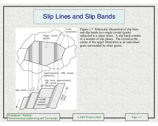 Kalpakjian • Schmid Manufacturing Engineering and Technology © 2001 Prentice-Hall Page 1-7 Slip Lines and Slip Bands Figur...